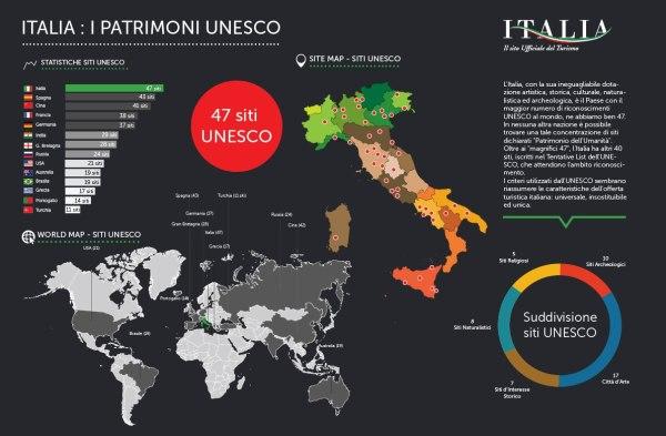 Infografica dei siti unesco dell'Italia